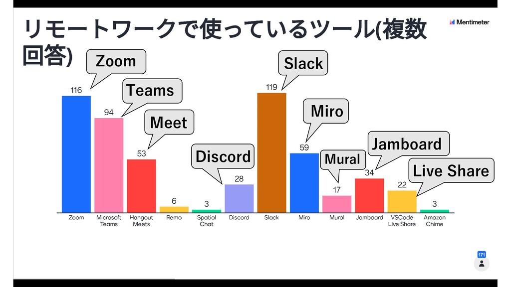Zoom Teams Meet Slack Miro Discord Jamboard Liv...