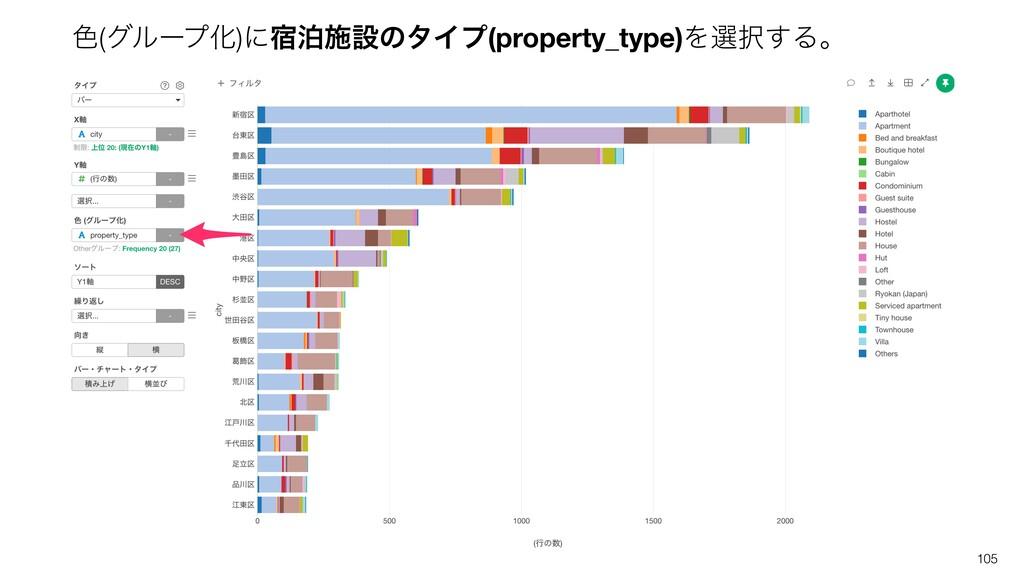 105 ৭(άϧʔϓԽ)ʹ॓ധࢪઃͷλΠϓ(property_type)Λબ͢Δɻ