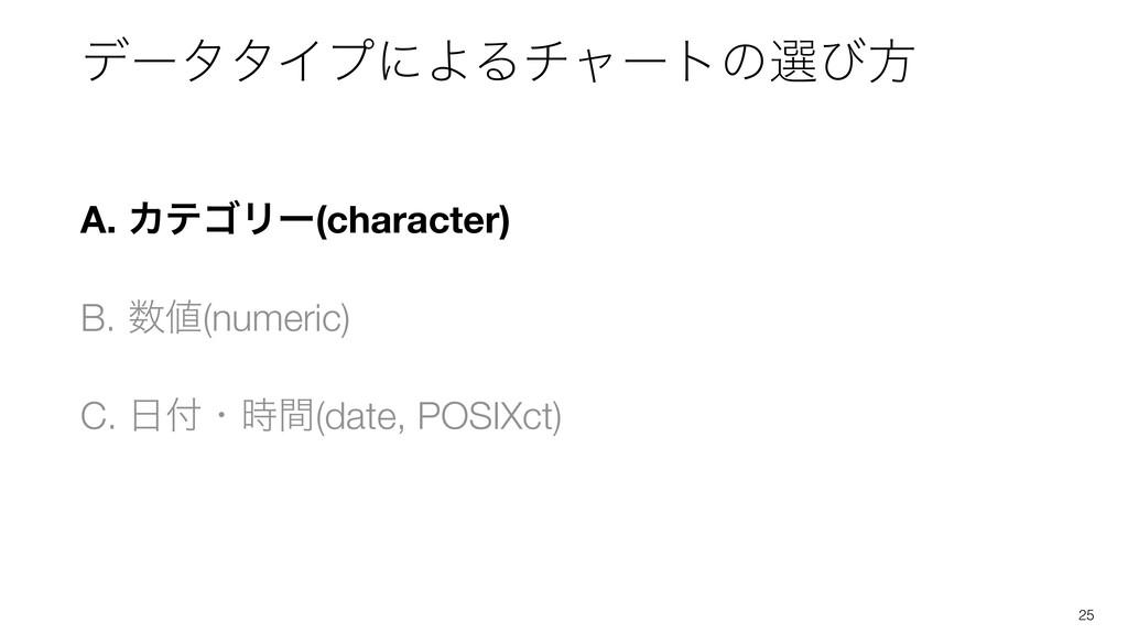 A. ΧςΰϦʔ(character) B. (numeric) C. ɾؒ(dat...