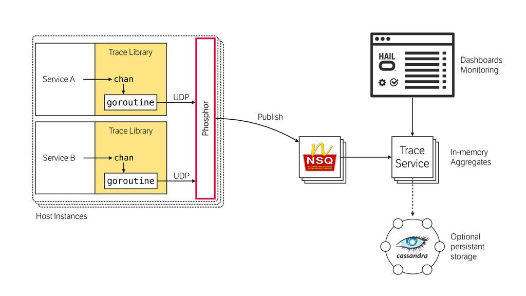 Phosphor Trace Service Host Instances Publish S...