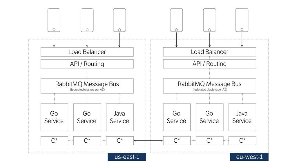 Go Service Go Service Java Service Load Balan...