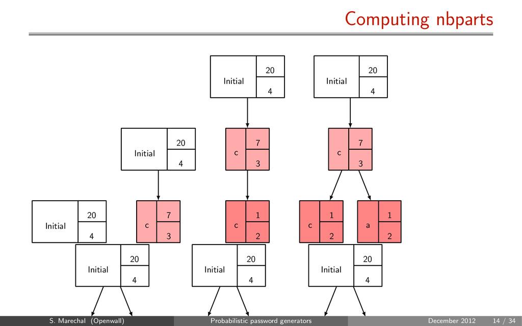 Computing nbparts Initial 20 4 c 7 3 Initial 20...