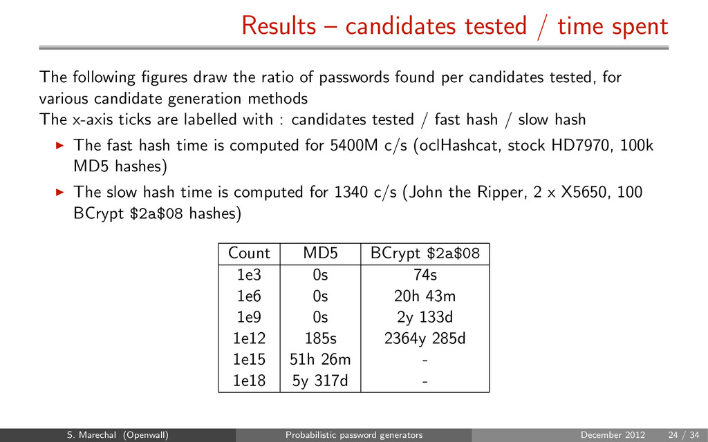 Results – candidates tested / time spent The fo...