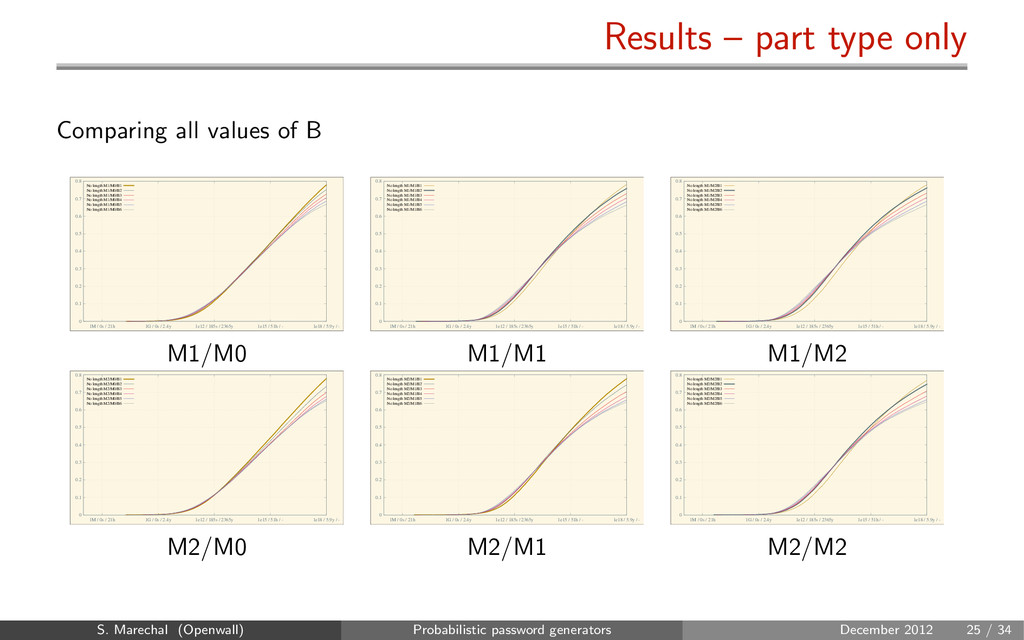 Results – part type only Comparing all values o...
