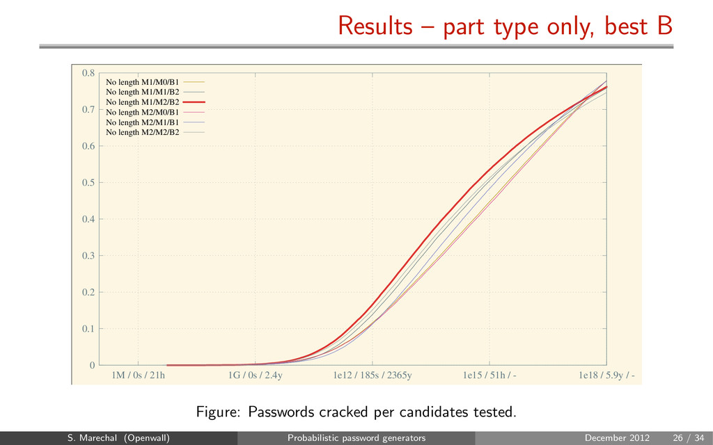 Results – part type only, best B 0 0.1 0.2 0.3 ...