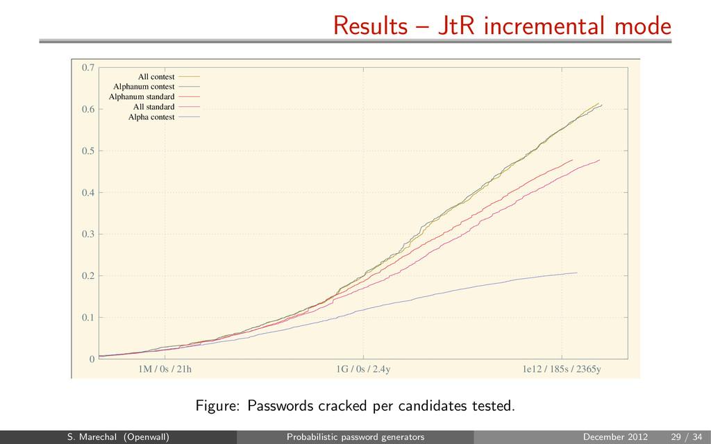 Results – JtR incremental mode 0 0.1 0.2 0.3 0....