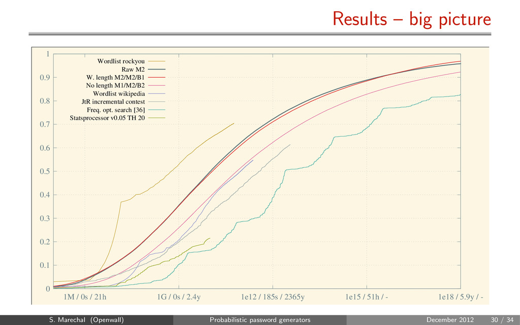 Results – big picture 0 0.1 0.2 0.3 0.4 0.5 0.6...