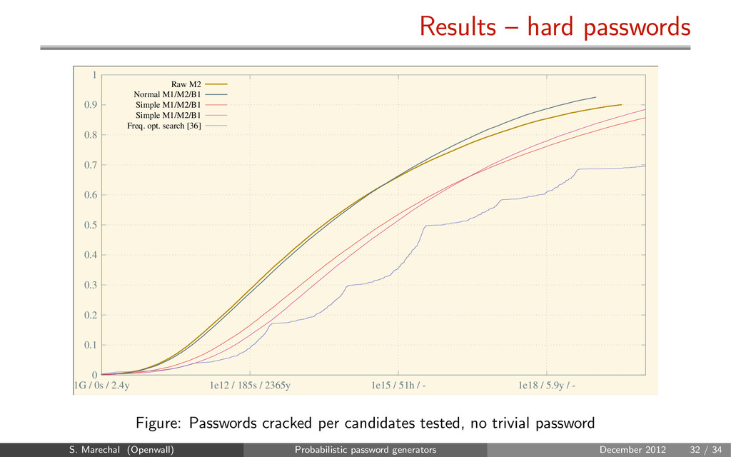 Results – hard passwords 0 0.1 0.2 0.3 0.4 0.5 ...