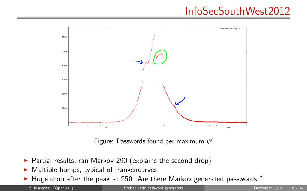InfoSecSouthWest2012 Figure: Passwords found pe...