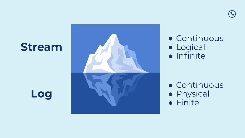 Stream Log ● Continuous ● Logical ● Infinite ● C...