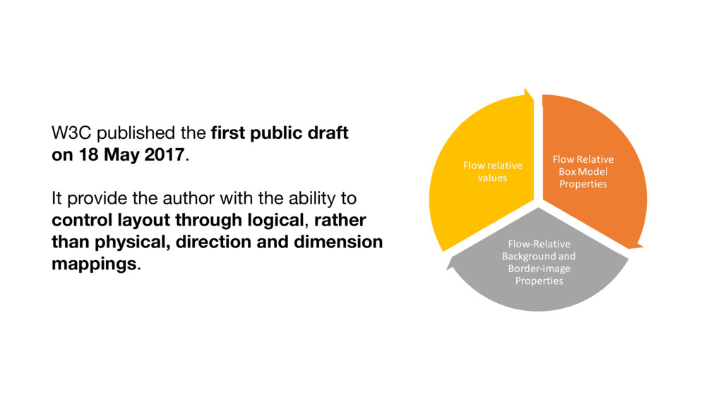 W3C published the first public draft on 18 May 2...