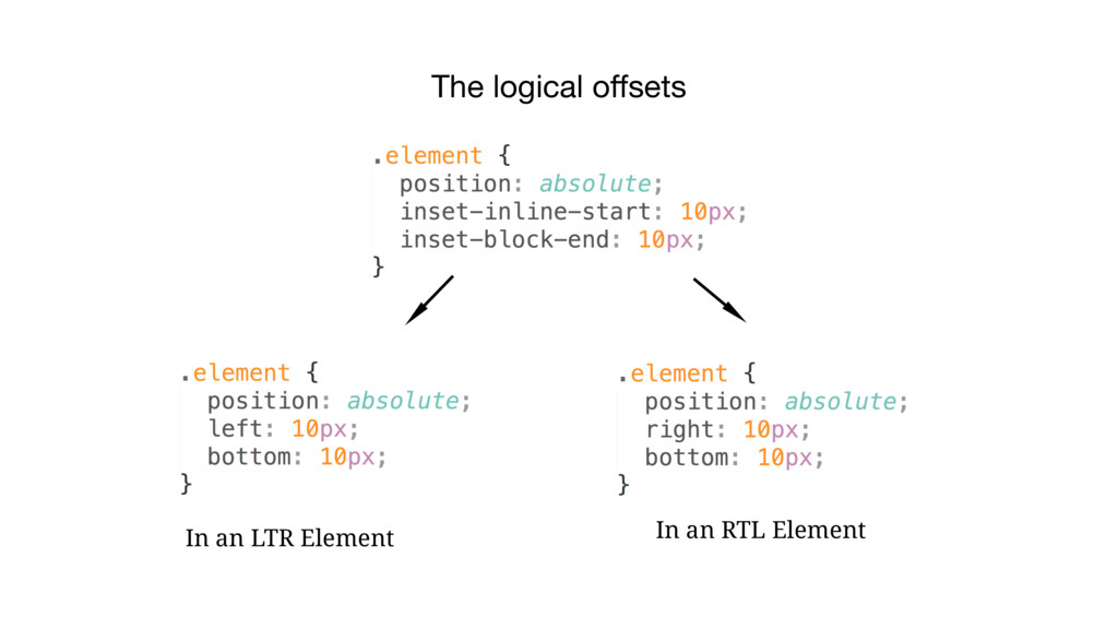 The logical offsets In an LTR Element In an RTL ...