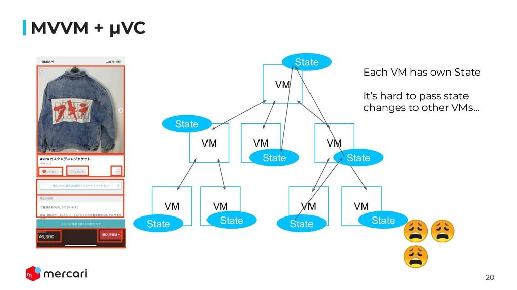 20 MVVM + μVC VM   VM VM VM VM VM VM VM State S...