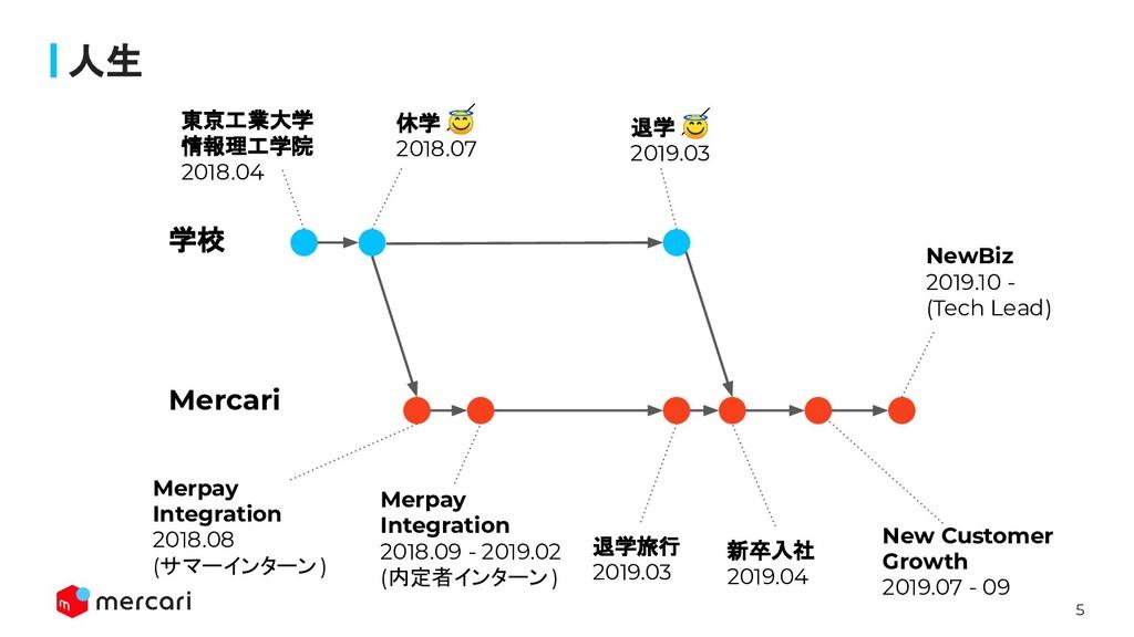 5 人生 学校 Mercari 東京工業大学 情報理工学院 2018.04 休学  2018....