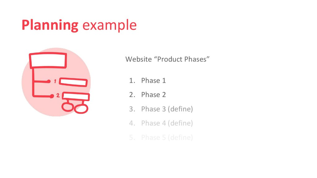 """Planning example Website """"Product Phases"""" 1. Ph..."""