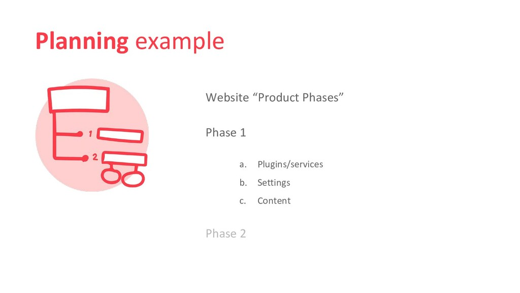 """Planning example Website """"Product Phases"""" Phase..."""