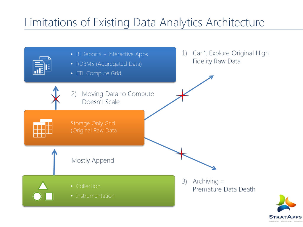Limitations of Existing Data Analytics Architec...