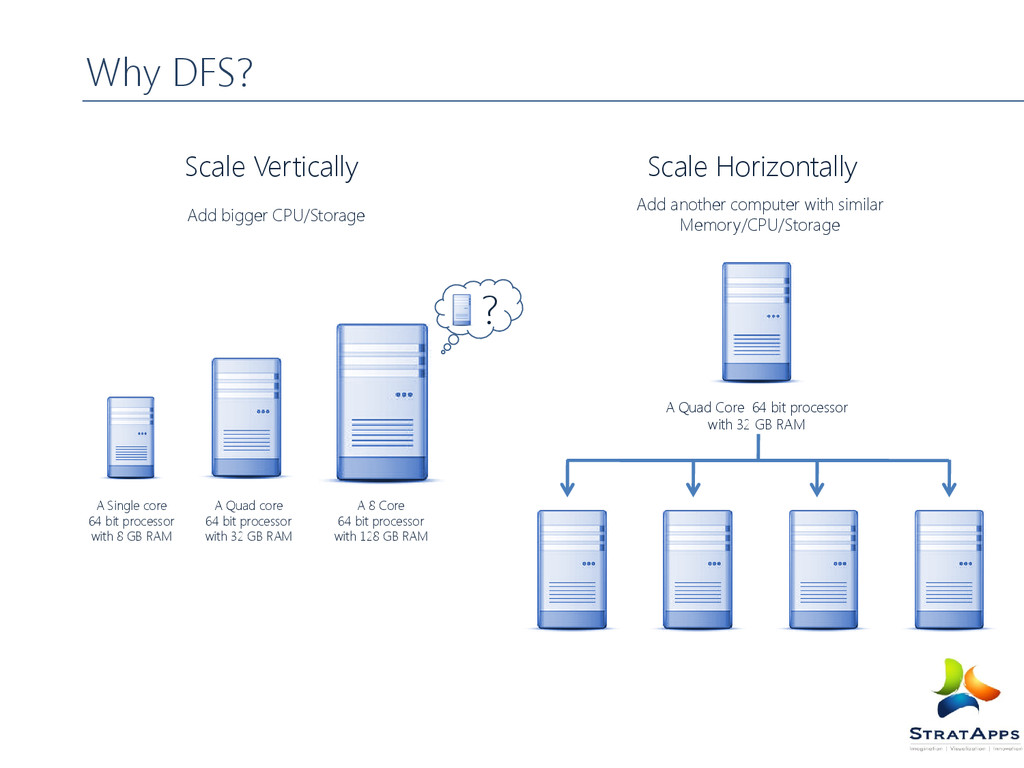 Why DFS? A 8 Core 64 bit processor with 128 GB ...