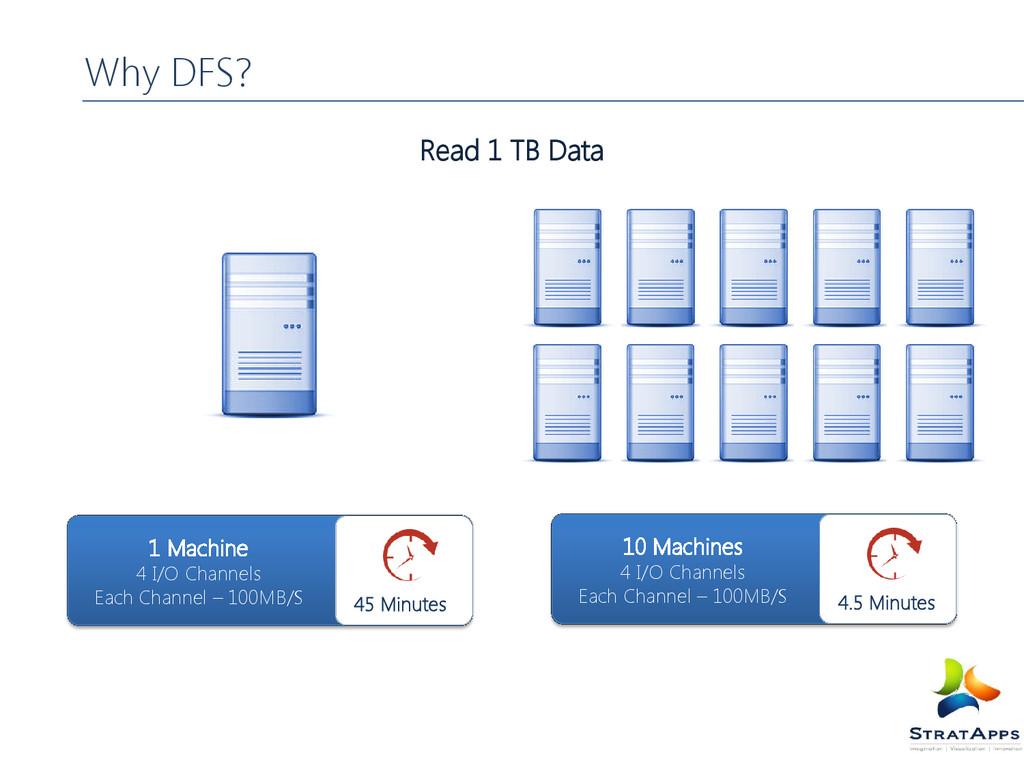 Why DFS? Read 1 TB Data 1 Machine 4 I/O Channel...