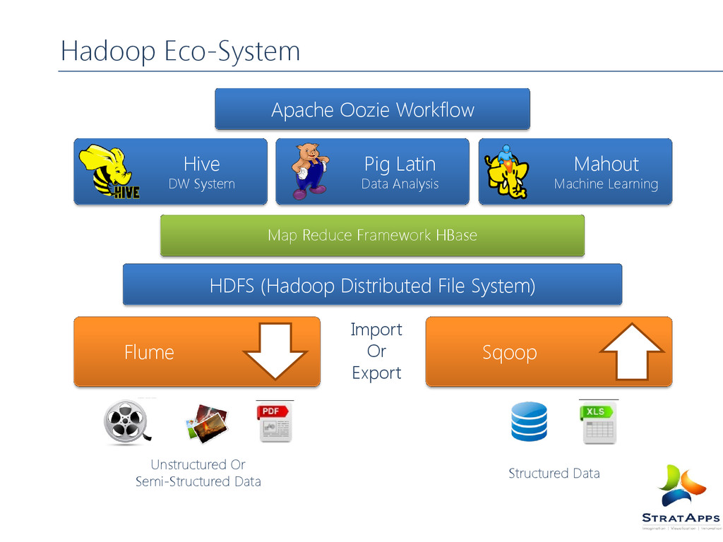 Hadoop Eco-System Hive DW System Pig Latin Data...