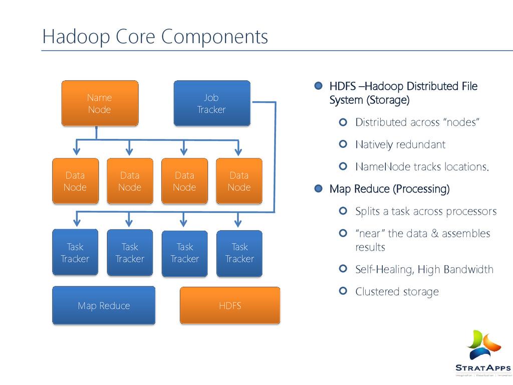 HDFS –Hadoop Distributed File System (Storage) ...