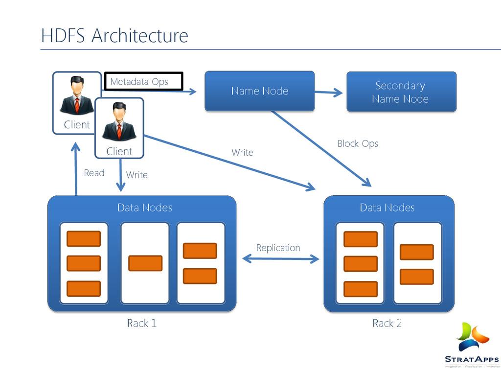 HDFS Architecture Data Nodes Data Nodes Rack 1 ...
