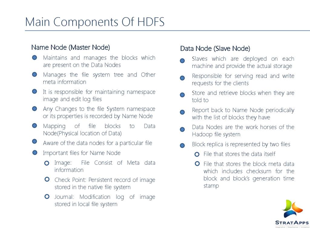 Main Components Of HDFS Name Node (Master Node)...