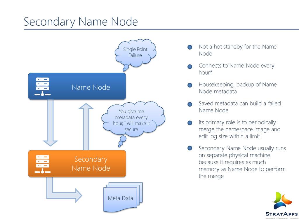 Secondary Name Node Name Node Not a hot standby...