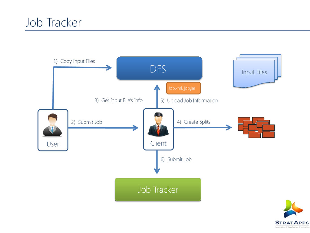 Job Tracker 1) Copy Input Files 2) Submit Job 3...