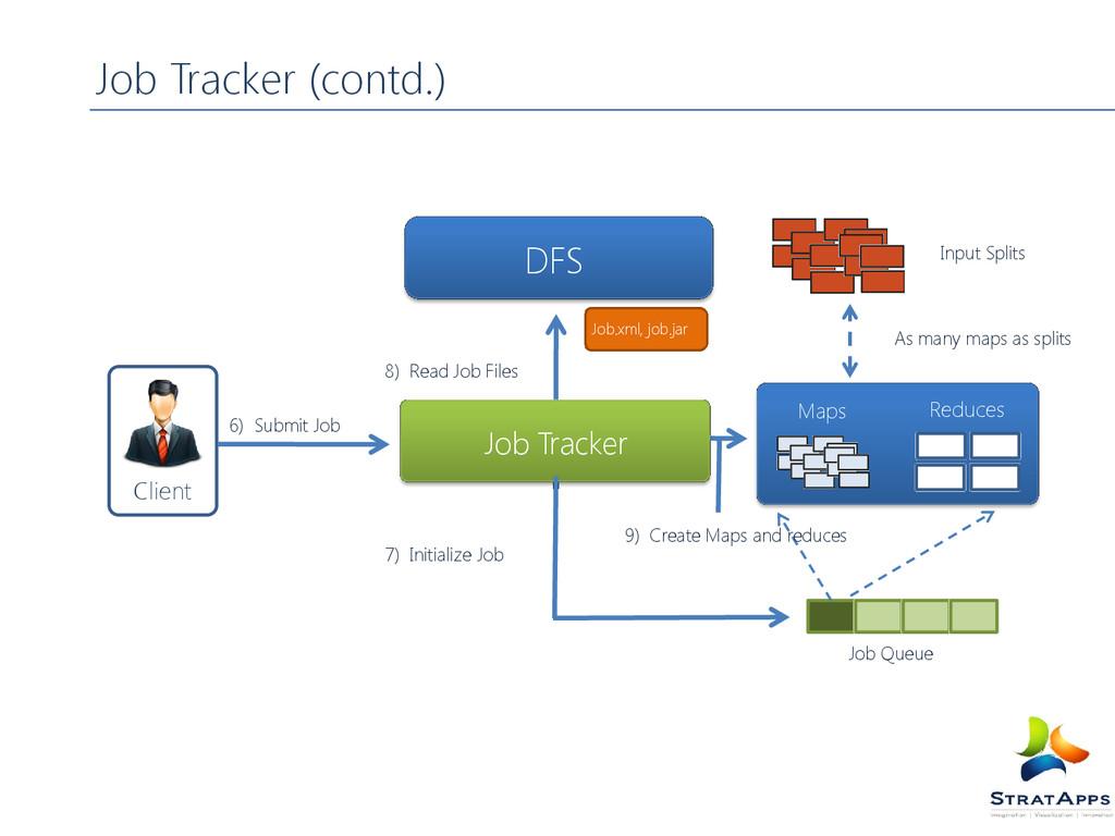 Job Tracker (contd.) 7) Initialize Job 8) Read ...