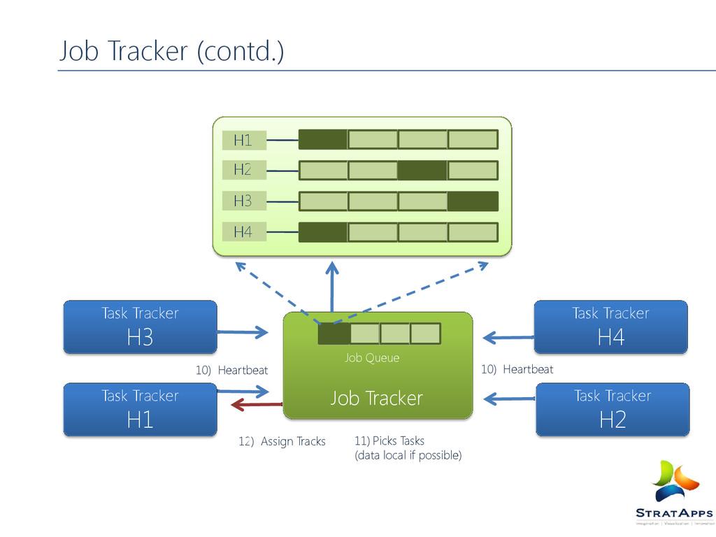 Job Tracker (contd.) Job Queue Job Tracker Task...