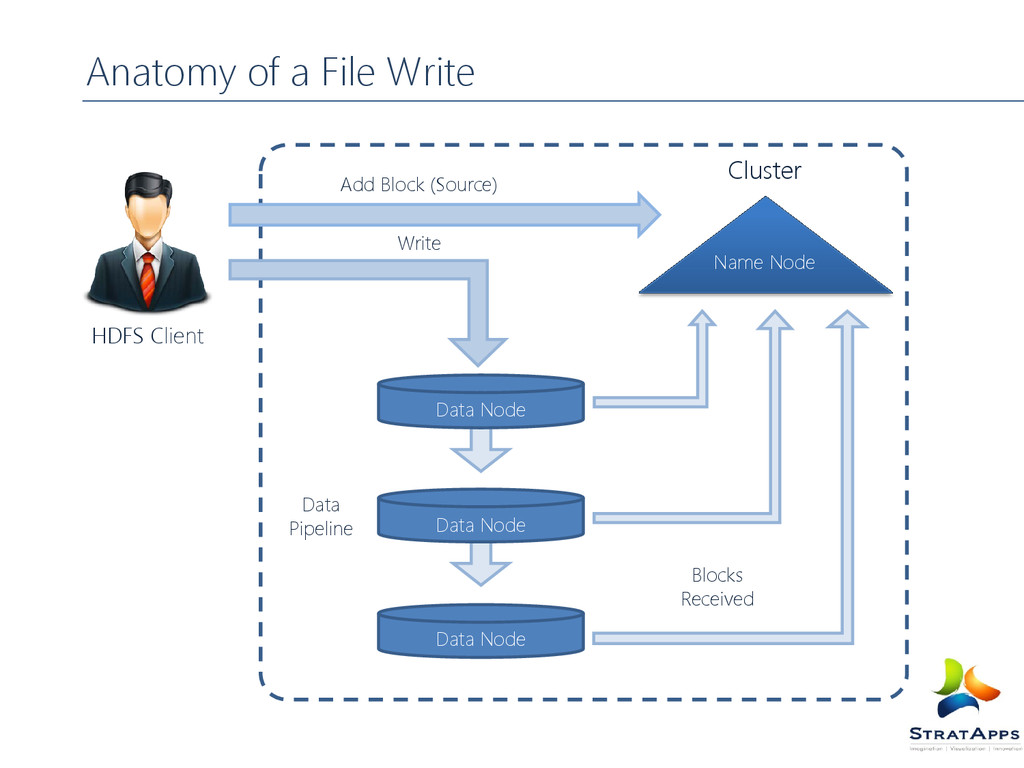Anatomy of a File Write HDFS Client Name Node D...