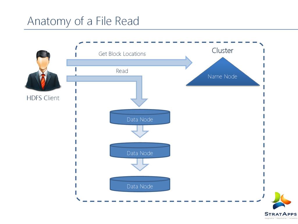 Anatomy of a File Read HDFS Client Name Node Da...