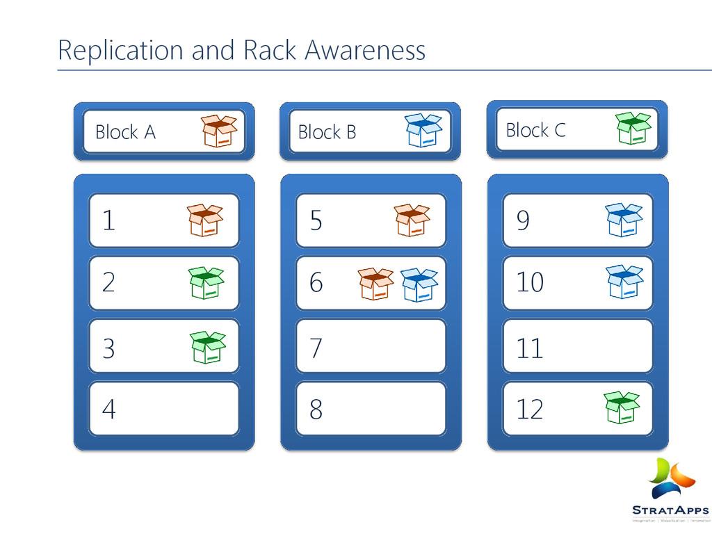 Replication and Rack Awareness Block A Block B ...