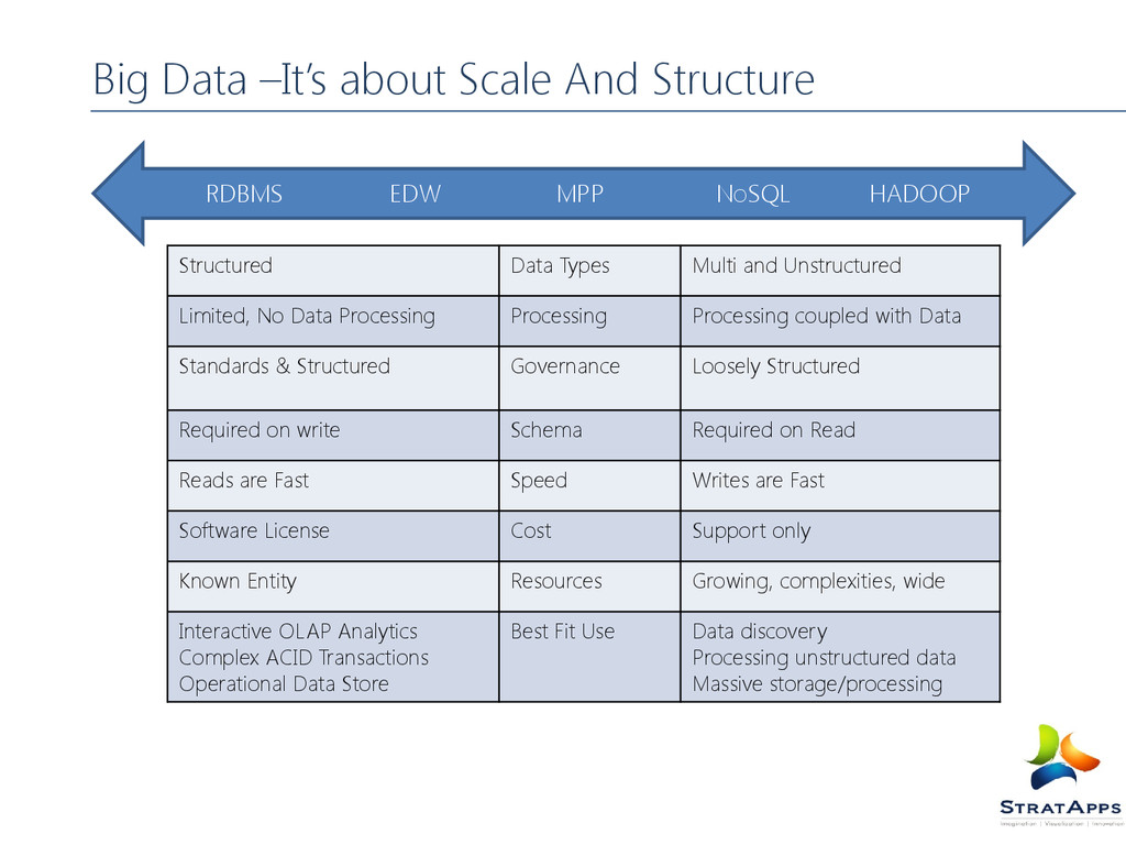 Big Data –It's about Scale And Structure Struct...