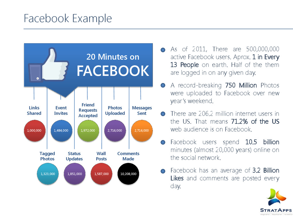 Facebook Example As of 2011, There are 500,000,...