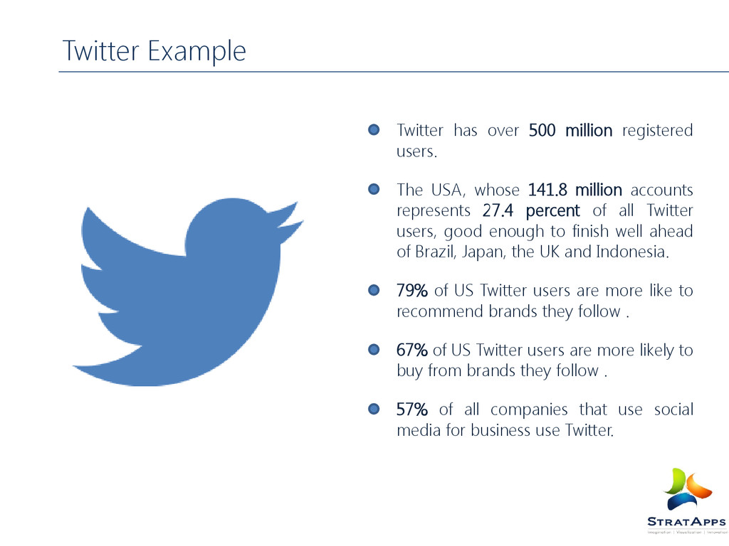 Twitter has over 500 million registered users. ...
