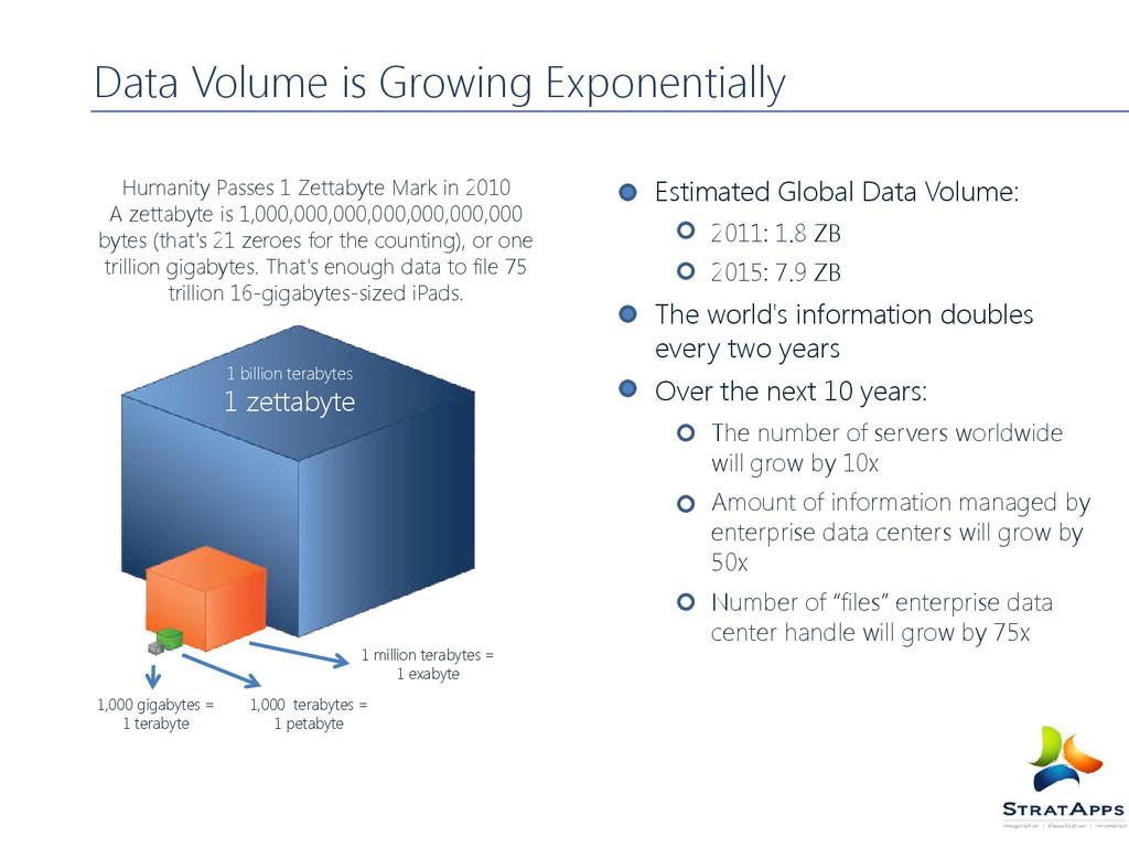 Estimated Global Data Volume: 2011: 1.8 ZB 2015...