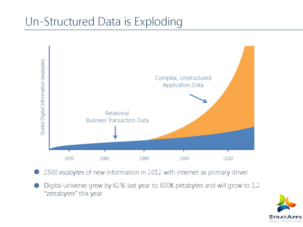 Un-Structured Data is Exploding 1970 1990 1980 ...