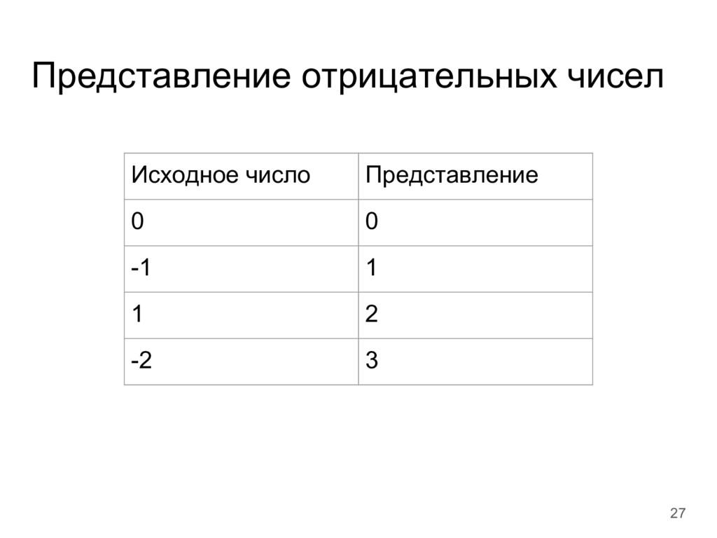 Представление отрицательных чисел 27 Исходное ч...