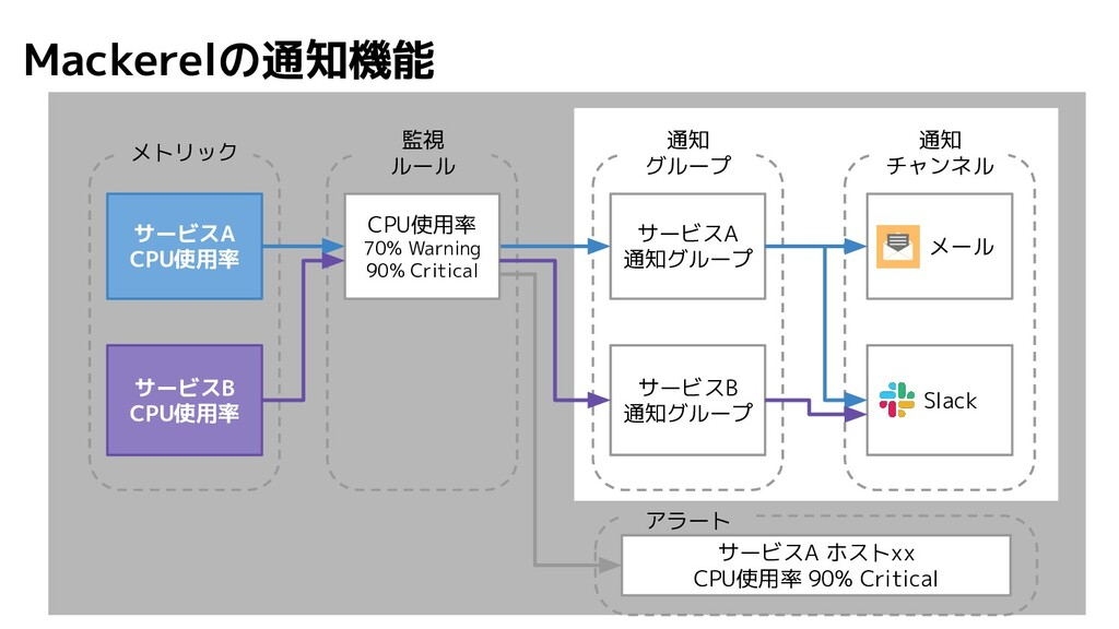 アラート サービスA ホストxx CPU使用率 90% Critical Mackerelの通...