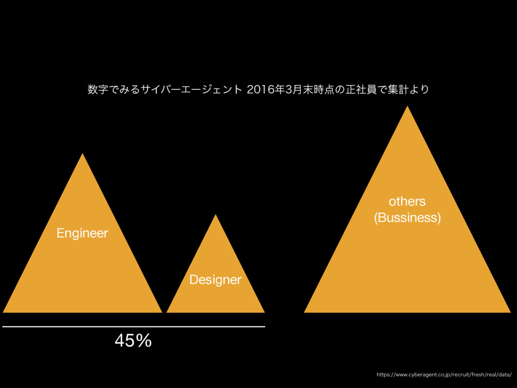 Designer Engineer 45% others