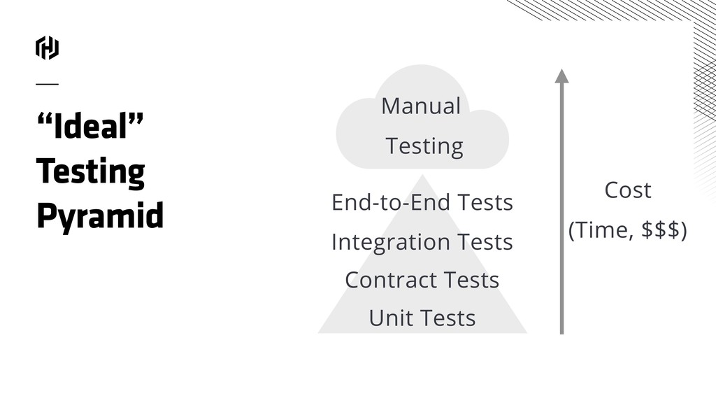 """Integration Tests Contract Tests Unit Tests """"Id..."""