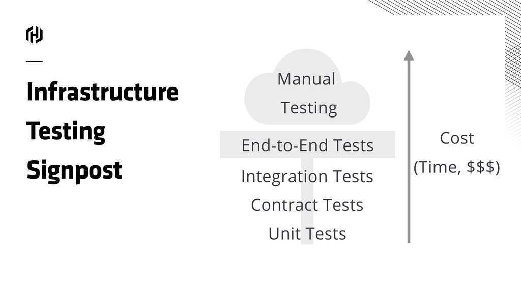 Infrastructure Testing Signpost End-to-End Test...