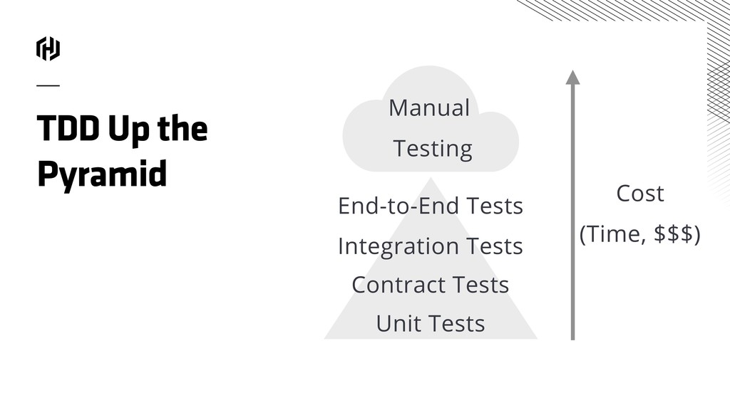 Integration Tests Contract Tests Unit Tests TDD...