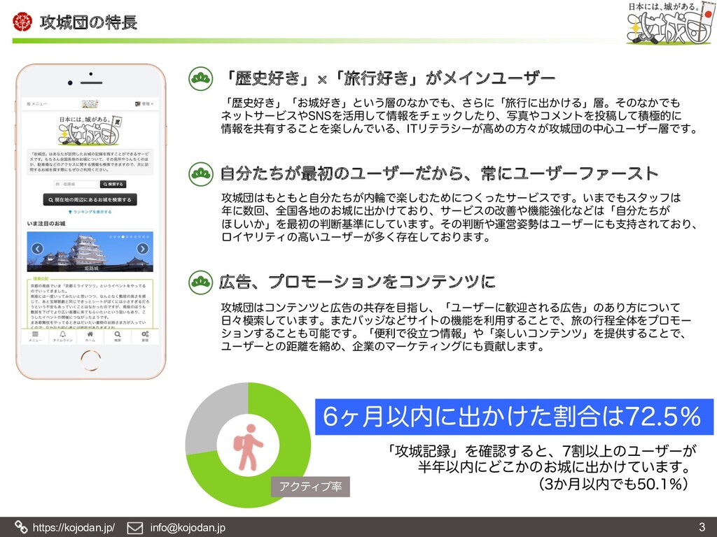 https://kojodan.jp/ info@kojodan.jp ߈ஂͷಛ 3 ΞΫ...