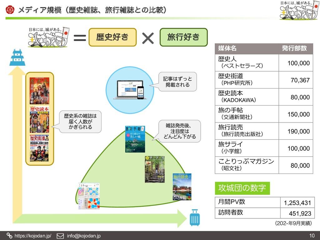 https://kojodan.jp/ info@kojodan.jp ϝσΟΞنʢྺࢽ...