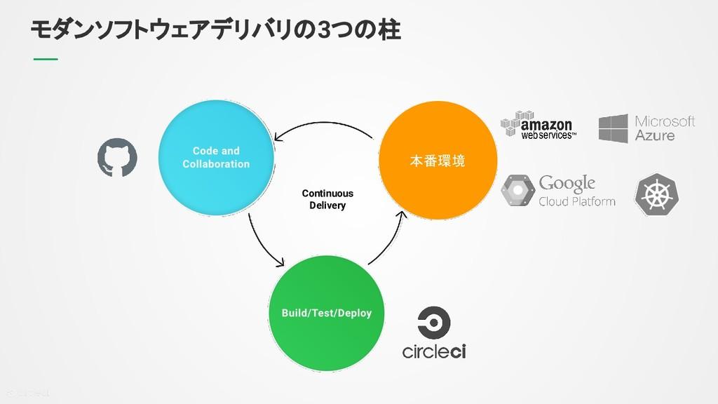 モダンソフトウェアデリバリの3つの柱 Continuous Delivery 本番環境