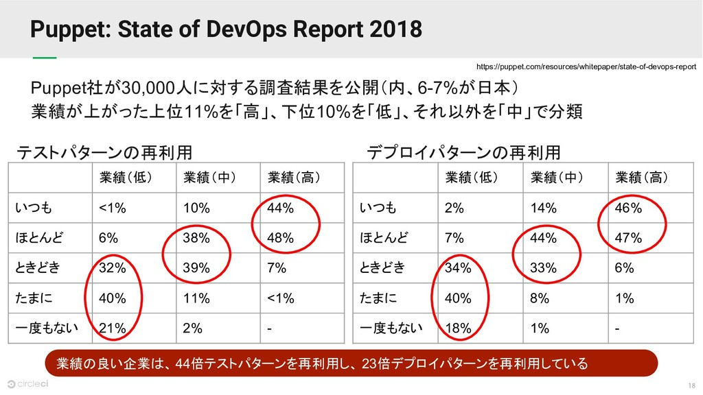 18 Puppet: State of DevOps Report 2018 Puppet社が...