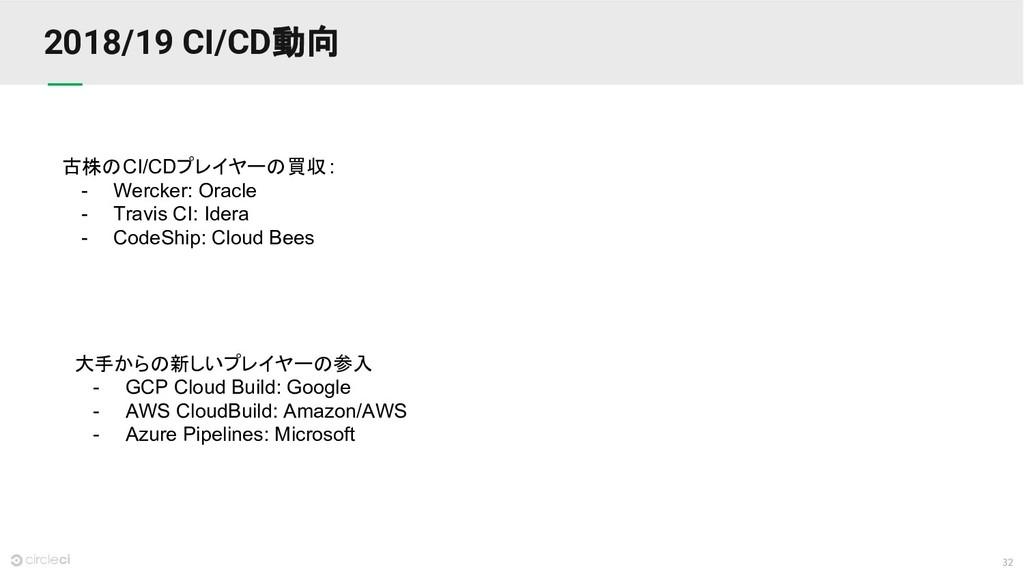 32 2018/19 CI/CD動向 古株のCI/CDプレイヤーの買収: - Wercker:...